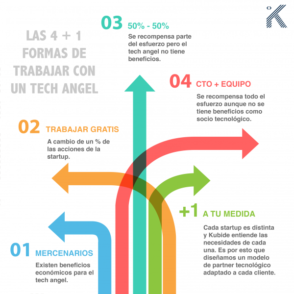 tech angel infografía